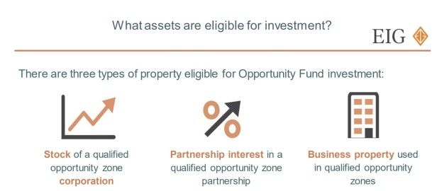 qualified opporutnity fund
