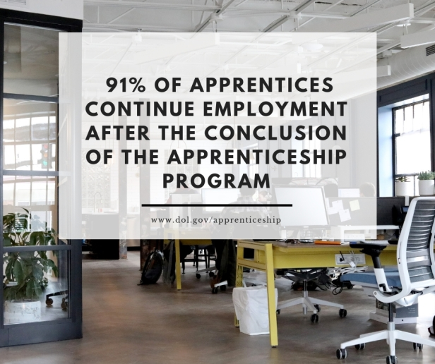 91% of apprentices continue employment after the conclusion of the apprenticeship program